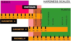 Rubber Hardness Comparison Chart Urethane Hardness Relative Hardness Rating Chart