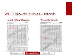 Cpeg Growth Chart Growth Monitoring In Pediatric Research Katherine Morrison