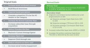 Digital Marketing Strategy Example Sprint Marketing