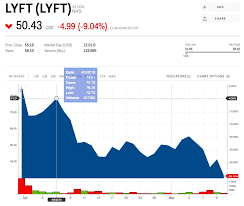 Lyft Stock Price History Chart Lyft Is Tanking As Uber Gets Ready To Make Its Stock Market