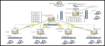 Network Diagram Logical Network Diagram Of The Local Loop Access Network In