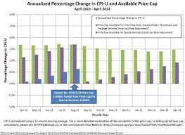 Usps Package Rates Chart 2015 Looking Ahead 2015 Postal Pricing Adjustments Quad