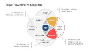 Venn Diagram Model Ikigai Powerpoint Diagram