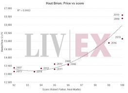 How Liv Ex Intends To Assess Fair Value For Bordeaux 2018