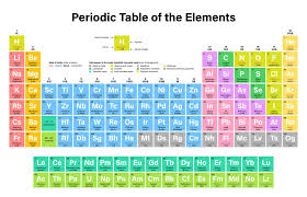 mesmerizing new periodic table gallery for outdoor room