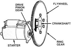 i want to know everything about bikes how do they work what when we are pressing the pressing the stator button a electric motor engages the flywheel and initiates working of engines