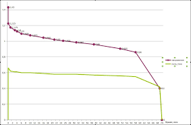 Периферия Вторая жизнь обычной батарейки Обзор зарядного  Первый цикл батарейки duracell проработали 2 часа 14 минут в фонарике с лампой 0 7a после первого заряда емкость их упала вдвое и время работы составило 1