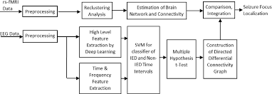 Ucc Article 3 Flow Chart Figure 3 From Deep Learning With Edge Computing For
