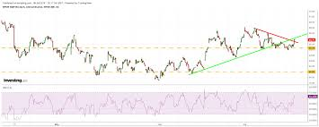 Xbi Chart The Biotech Sectors Underperformance May Be About To Get