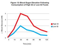 Blood Sugar Levels For Hyperglycemia Chart Blood Sugar Imbalances Hashimotos Dr Izabella Wentz