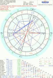 Plutonian Beyond The Stars Astrology And Tarot