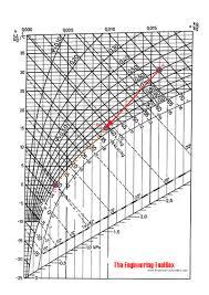 Psychrometric Chart Dehumidification Cooling And Dehumidifying Air