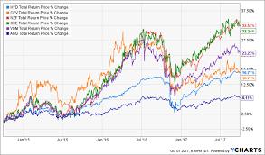 Municipal Bond Chart 5 Municipal Bond Funds That Put 6 6 9 6 In Your Pocket