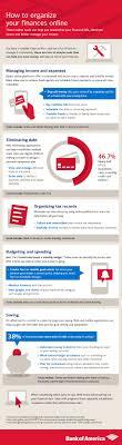 Understanding Online Personal Finance From Bank Of America
