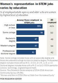 Computer Science Major Jobs Diversity In The Stem Workforce Varies Widely Across Jobs
