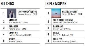Triple M Charts The New Australian Singles Report