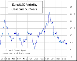 Eur Usd Volatility Chart How To Trade In December Forex Software