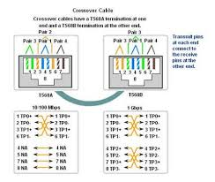 similiar cat 6 rj45 wiring diagram keywords cat 6 cable wiring diagram likewise to rj45 connector cat 6 wiring