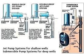 shallow well pump installation diagram wiring diagram info myers shallow well pump parts hellodog co shallow well pump installation diagram