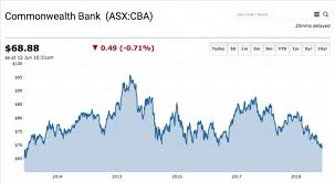 Chart The Commonwealth Bank Of Australia Asx Cba Share