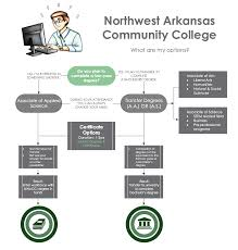 nwacc academic advising understanding your requirements mycampus transfer degrees
