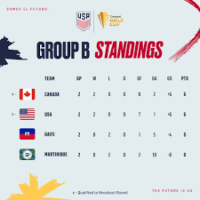 2021 Concacaf Gold Cup: USA vs Canada ...