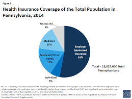 the pennsylvania health care landscape henry j kaiser