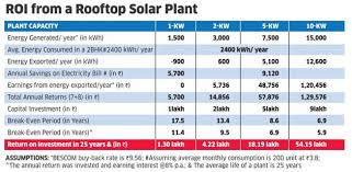 Can Solar Power Your Home And Your Wallet The Economic Times