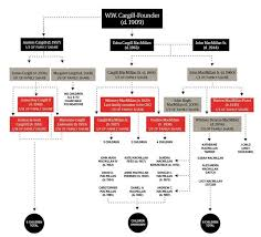 Cargill Stock Chart The Secretive Cargill Billionaires And Their Family Tree
