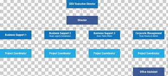 Finance Organizational Chart Organizational Structure Islamic Banking And Finance
