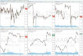 The Best Charts For Swing Trading Tradepro Academy
