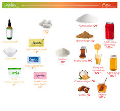 Sugar Alcohol Chart Keto Sweeteners The Visual Guide To The Best And Worst
