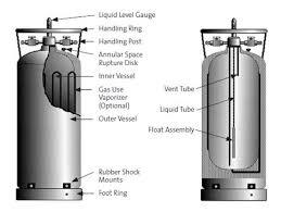 Chart Liquid Cylinders Pub 3000 Chapter 29 Safe Handling Of Cryogenic Liquids