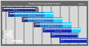 Understanding The Windows As A Service Timeline As Of 12 4 18