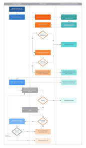 New Employee Onboarding Process Flow Chart 010 Template Ideas New Employee Orientation Process Flow