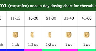 Rimadyl Dosage Chart Related Keywords Suggestions