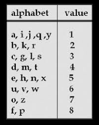 Numerology Chart Name Calculator Indian Numerology Name Calculator Download Indian