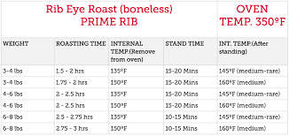 Prime Rib Roast Cooking Times Chart Perfect Prime Rib Roast Recipe And Cooking Instructions