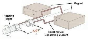 electric generators. How Is Electric Current Produced In A Power Plant That Uses Steam Turbines And Generators? Generators