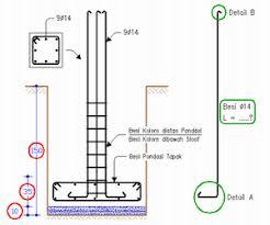 Ukuran kolom rumah 3 lantai. Proyek Sipil Cara Menghitung Panjang Besi Kolom Diatas Pondasi Kolom Dibawah Sloof Pada Pondasi Tapak