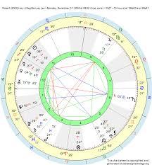 Birth Chart Ascendant Birth Chart Robert 2003 Irwin Sagittarius Zodiac Sign