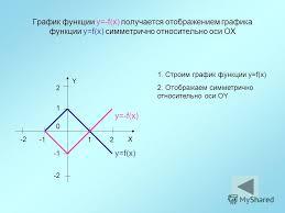 Презентация на тему Курсовая работа Преобразование графиков  4 График