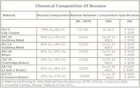 N K Metals Brass