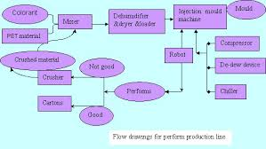 Pet Preform Production Line Injection Molding Solutions