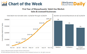 Hemp Uses Chart Massachusetts Recreational Cannabis Sales Do Not Disappoint
