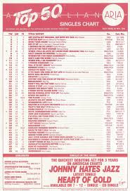 Australian Music Charts 2013 Chart Beats This Week In 1988 May 8 1988