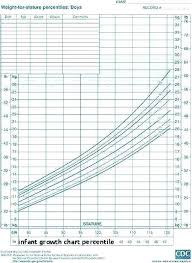 Cpeg Growth Chart Actual Height And Weight Chart For Babies Calculator Height