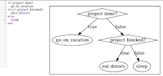 Ruby Chart It Works Dustin Zeisler Visualize Ruby With Flowcharts