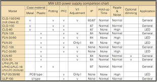 How Do I Choose A Mean Well Led Power Supply