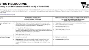 (additional reporting by nick mulvenney. Coronavirus Victoria Restrictions Daniel Andrews Announces Details Full List Of Everything You Can And Can T Do Now In Victoria Including Changes To Cafes Pubs And Indoor Gatherings Guide